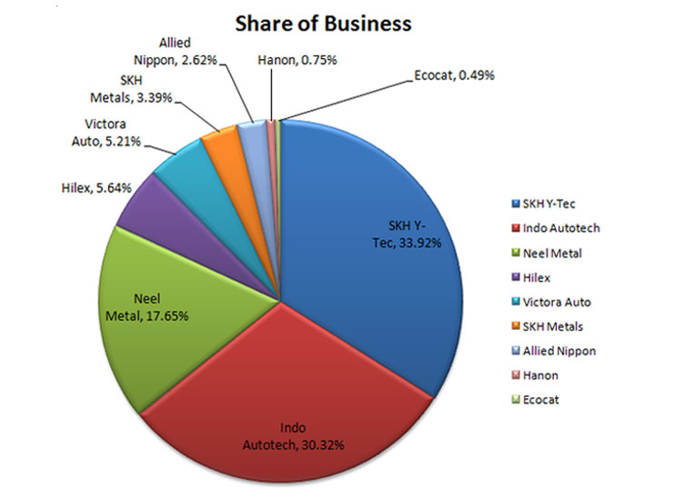 SHARE OF BUSINESS - Automobile Press Component Manufacturer in Gujarat