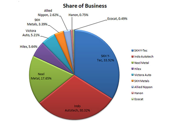 SHARE-OF-BUSINESS1